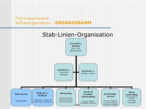 aufbauorganisation bank organisation und organisationshandbuch ppt