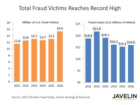 2016 present value chart percentages identity fraud hits record high with 15 4 million u s