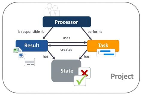 workflow project management project management workflows knowledge