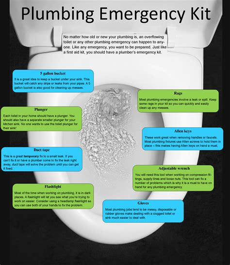 Plumbing Info by Plumbing Emergency Kit Infographic Gillece Services