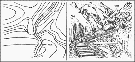 3 supplementary terrain features cut and a fill supplementary terrain features