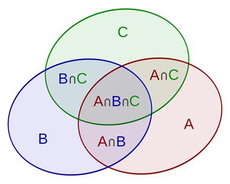 aubuc venn diagram principe d inclusion exclusion wikip 233 dia