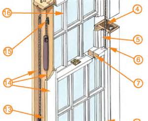 Sash Window Parts What Is A Sash Window The Sash Smart Blog