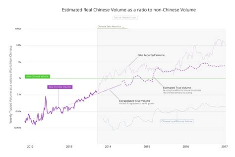 bitcoin volume estimating the true bitcoin trading volumes in china a