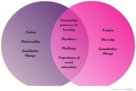 piaget vs vygotsky venn diagram piaget vygotsky venn diagrams block diagram creately