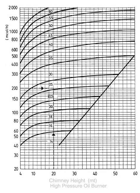 chimney size high pressure burner