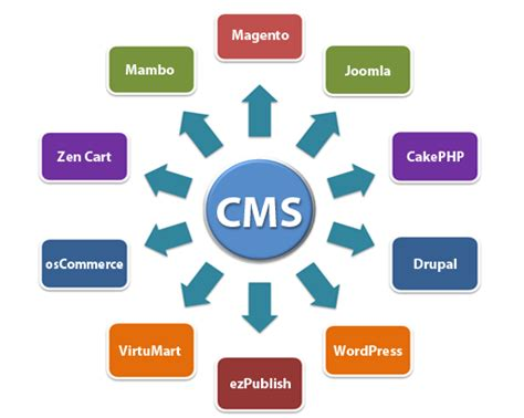 advantages of workflow management system workflow and benefits of drupal the cms drupal