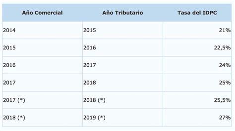 tasa de impuesto chile 2016 operaci 243 n renta no olvides que este a 241 o cambiaron las
