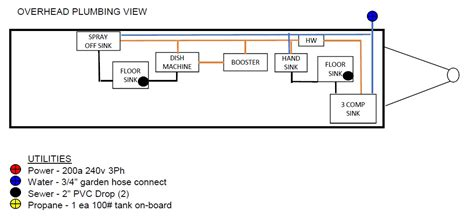 food truck diagram food truck plumbing diagrams official best free home