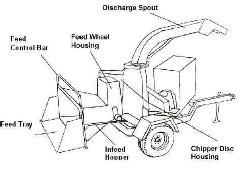 wood chipper diagram guatemalan tree service worker killed when pulled into