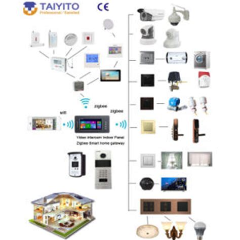 china touch panel zigbee iot wireless smart home