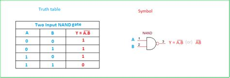 Nand Table by Basic Logic Gates Table
