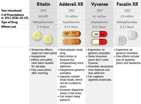 take adderal at the same rime every dy vyvanse vs adderall comparing effectiveness side