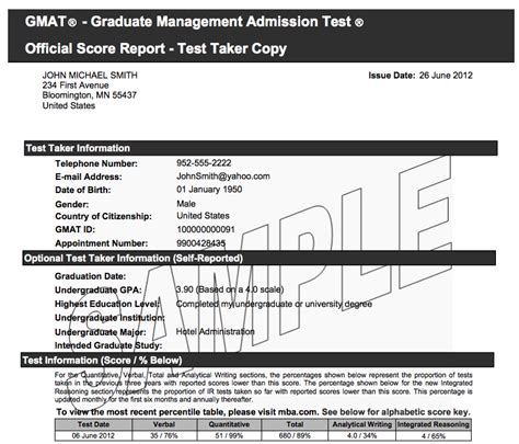 Http Www Mba Us The Gmat Gmat Scoring Your Score Report Aspx by How Does It Take To Get Gmat Scores Prepscholar Gmat