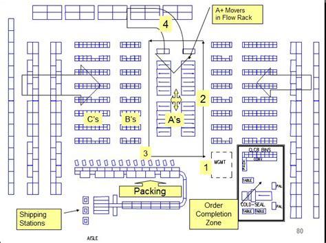 warehouse layout chart world class warehousing lifeway