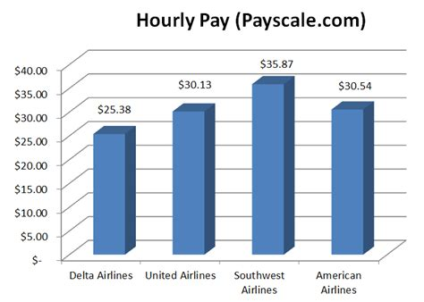 Delta Cabin Crew Salary by How To Get A As A Flight Attendant