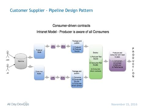 design pattern pipeline continuous delivery pipeline patterns and anti patterns
