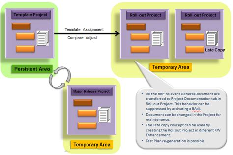 sap template management document management in sap solution manager 7 1 sap blogs