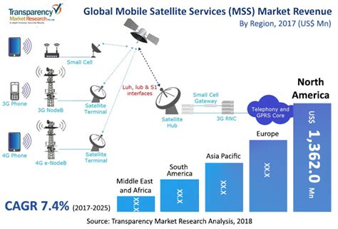 Global Mobile Satellite Communications Theory mobile satellite services mss marke is to reach us 6955 3 mn by 2025 tmr