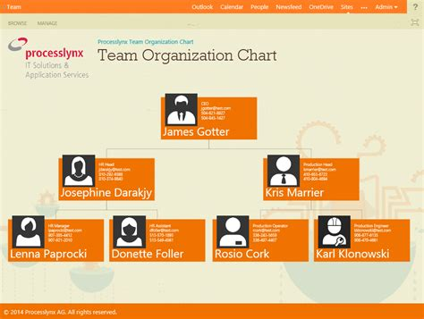 tea organization my time for sharepoint july 2014