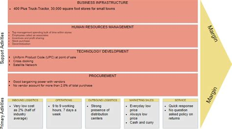 What Is Value Chain Analysis Value Chain Diagram Template