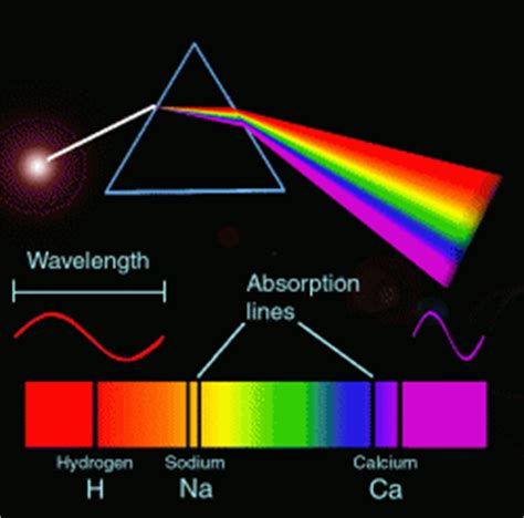 Visible Light Definition by Spectroscopy Chen Research