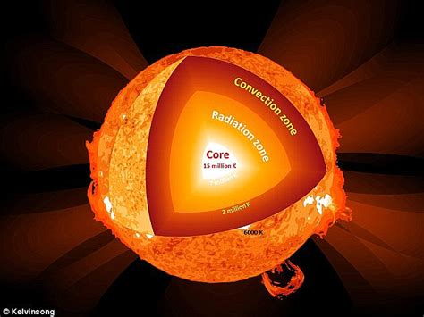 matter may be reducing the sun s temperature