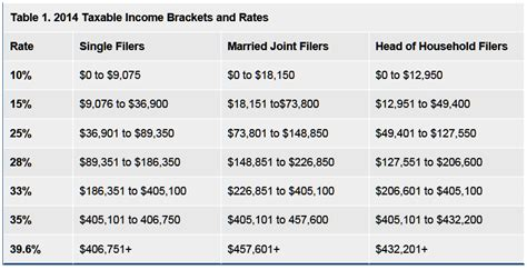 federal tax brackets 2014 personal income tax table 2014 newhairstylesformen2014 com