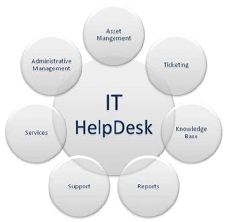 it help desk services it help desk structure let us help you improve your