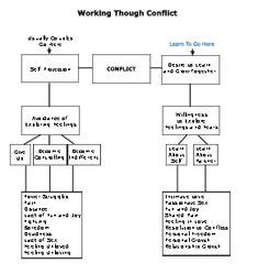 Marriage Building Worksheets by 1000 Images About Couples Counseling On
