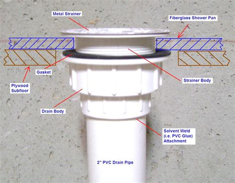 basement floor drain diagram basement shower drain installation with leaky repair diagram and 1397x1091px