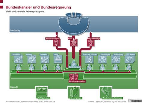 wann ist bundeskanzlerwahl bundeskanzler und bundesregierung 24 x deutschland