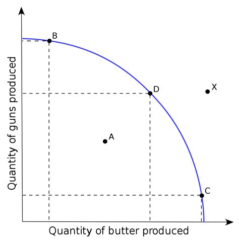 curve setter definition production possibility frontier wikipedia