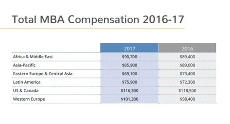 Singapore Management Mba Salary by Hiring And Salary Trends For Mba In Malaysia Human