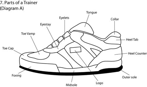 parts of a running shoe parts of a shoe office pointe high heel and running