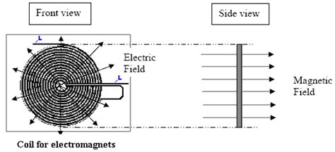 earth inductor practical earth inductor practical 28 images magnetic field worksheet photos dropwin gcse physics