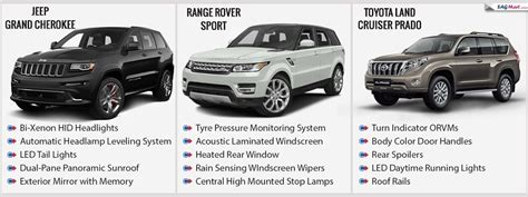 Toyota Prado Vs Jeep Grand Comparison Grand Vs Rr Sport Vs Land Cruiser