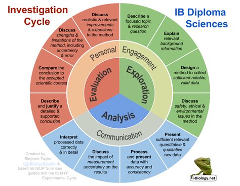 design experiment chemistry ib lab work internal assessment i biology