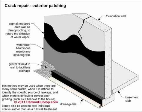 how to seal a basement wall from water auto forward to correct web page at inspectapedia
