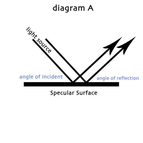 diagram of reflection of light light reflection diagram images
