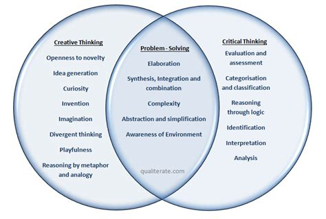 buy a essay for cheap exles of critical thinking and problem solving