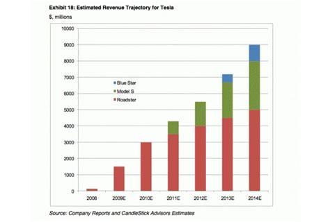 report tesla motors valued at 1 billion mazdaspeed forums