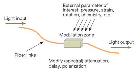 an introduction to distributed optical fibre sensors series in fiber optic sensors books distributed temperature sensing archives fiber optic