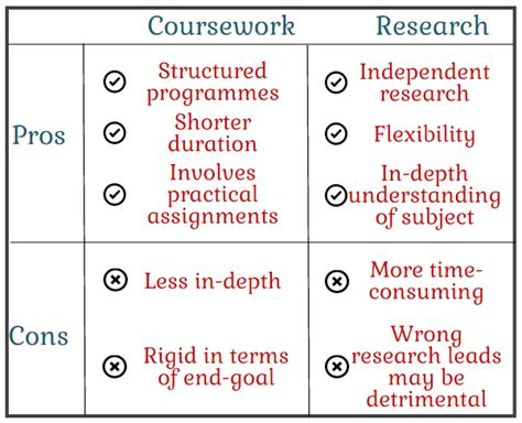 Pros And Cons Of Phd Vs Mba coursework vs research programmes