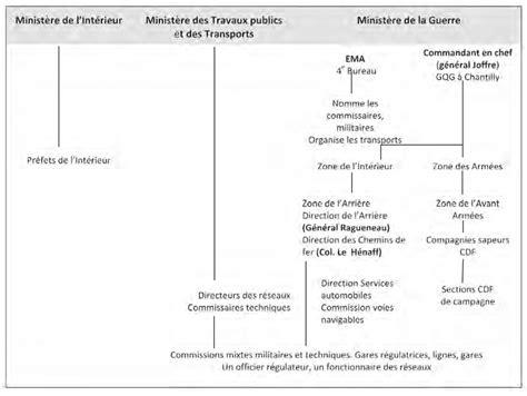 Modele Compte Rendu Militaire