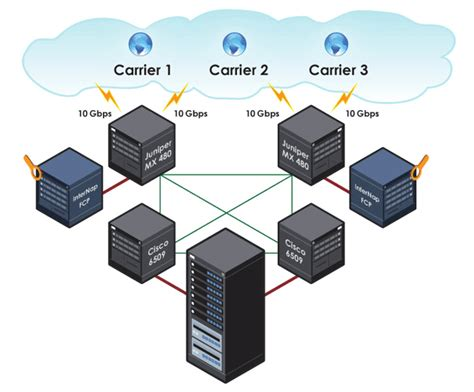 data center diagram data center syn hosting