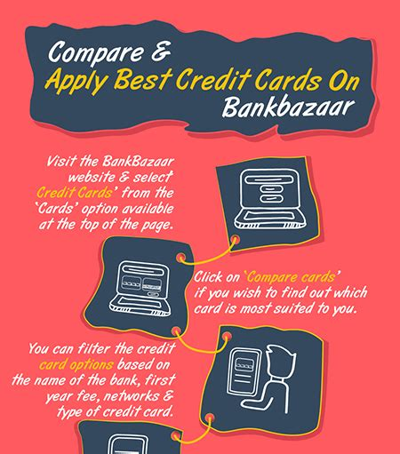 Sbi Background Check Sbi Credit Card Apply In Vijayawada Infocard Co