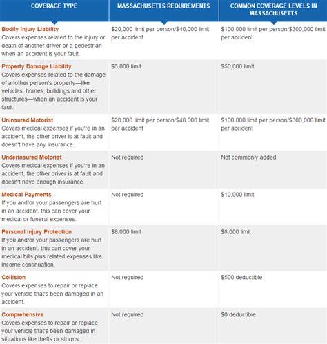 car insurance ma car insurance cheapest car insurance in massachusetts