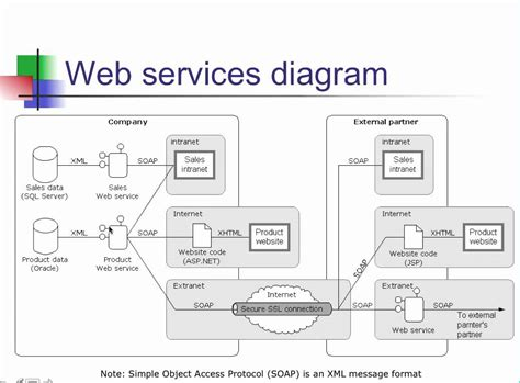 observer pattern web services web services diagram youtube