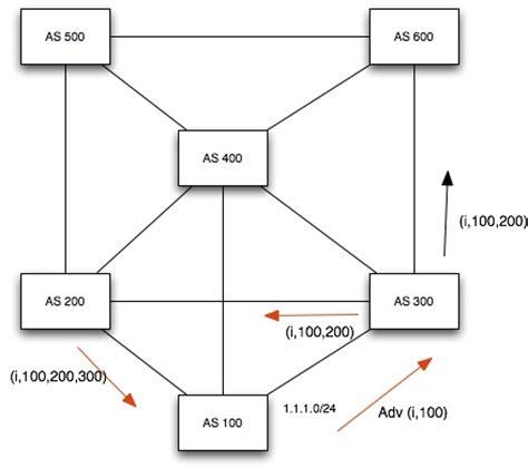 bgp port number bgp protocol overview netcerts net